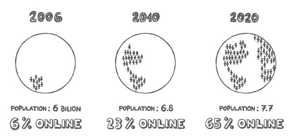 People online