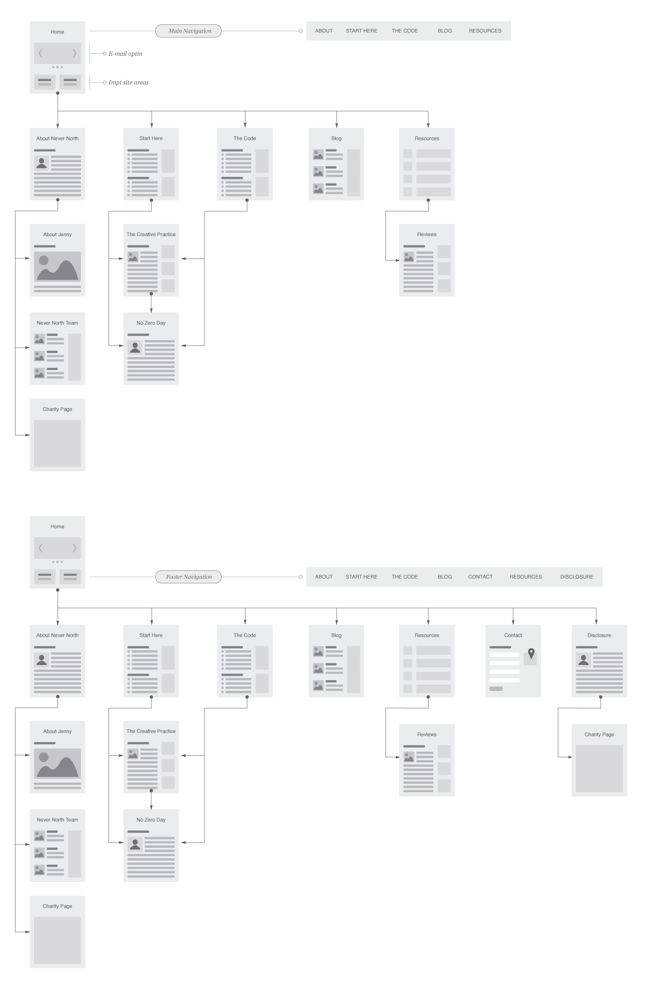 never-north-sitemap