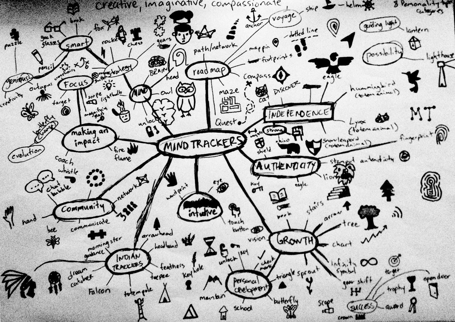 My initial Mind Map for the Mind Trackers logo